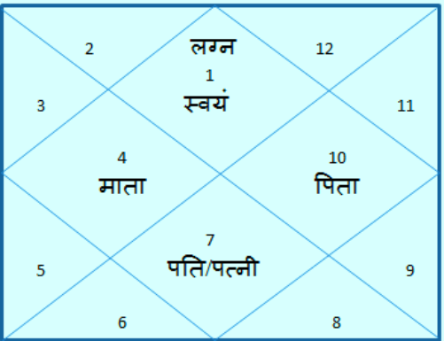 Know about your partner through the seventh house of horoscope