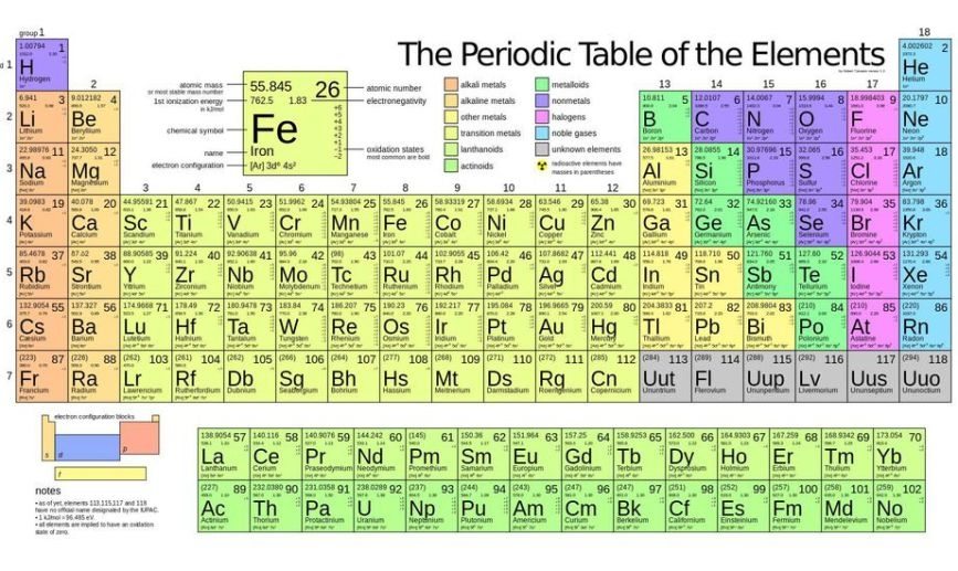 'J'  is the only Letter that doesn't appear on periodic table