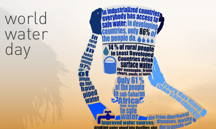 World Water Day – Thirsty India
